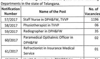TSPSC Staff Nurse Recruitment 2017 | Apply 1261 Various Posts Vacancies @tspsc.gov.in