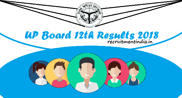 UP Board 12th Results
