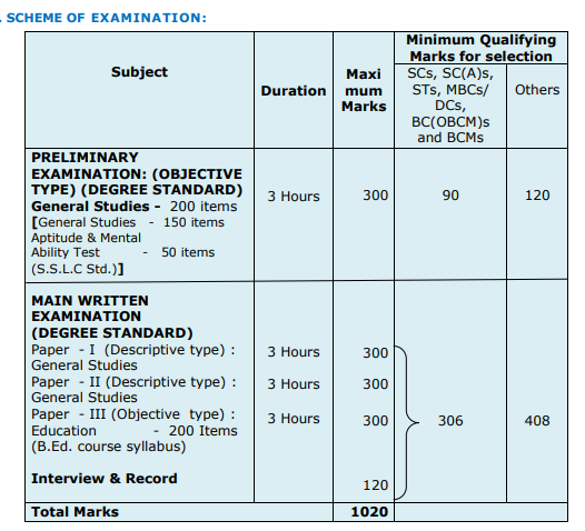 TNPSC DEO Mains Hall Ticket 2019 | District Educational Officer Exam