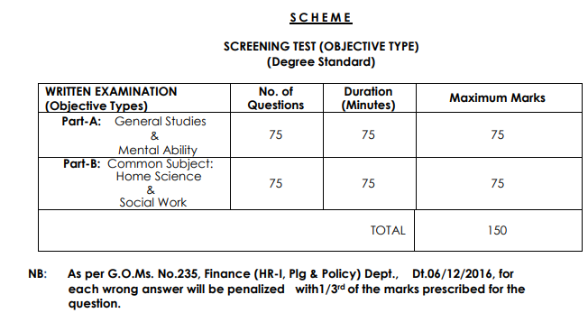 New} APPSC Extension Officer Syllabus 2019   EO Gr 1 Exam