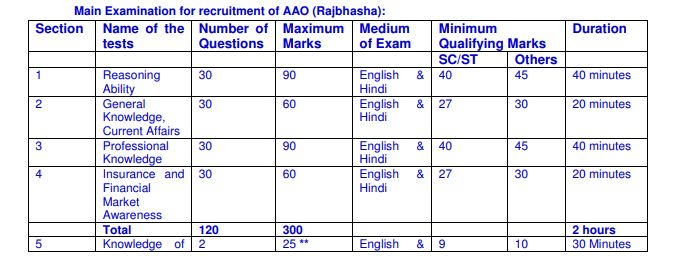 LIC AAO Previous Papers