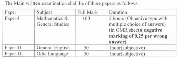 OSSC Auditor Syllabus 2019 (Free) Prelims, Mains Exam Pattern