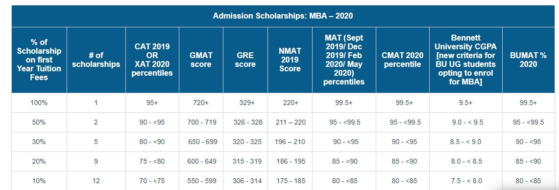 Admission Scholarship B.Tech 2020